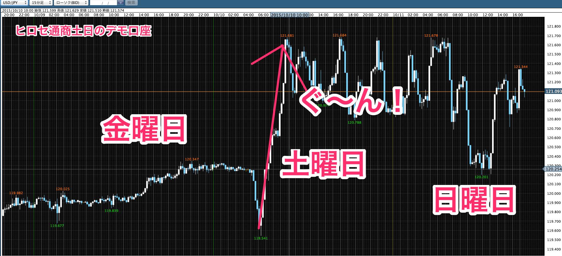 LION_FX_デモ_土日のチャートの動き