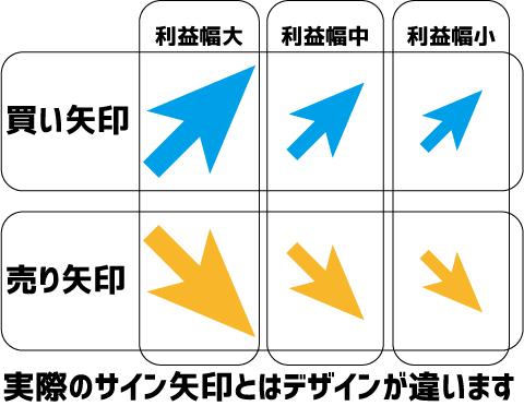 スキャレーダーの矢印の意味